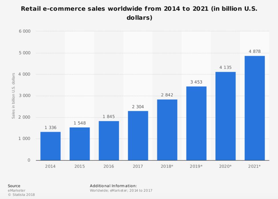 AI Based On Demand App Ideas in 2021