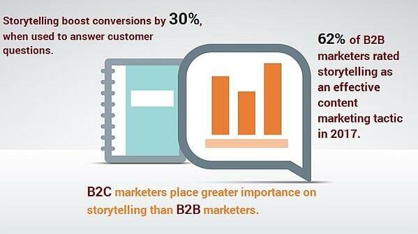 Storytelling-Stats