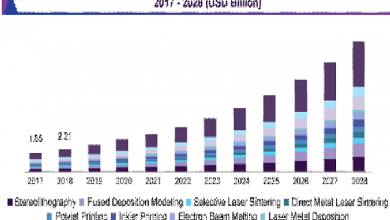Photo of North America 3d printing market 2021-2027, Industry & 6wresearch